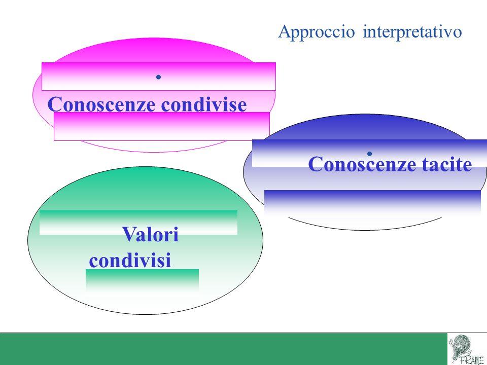 Approccio interpretativo Conoscenze condivise Valori condivisi Conoscenze tacite