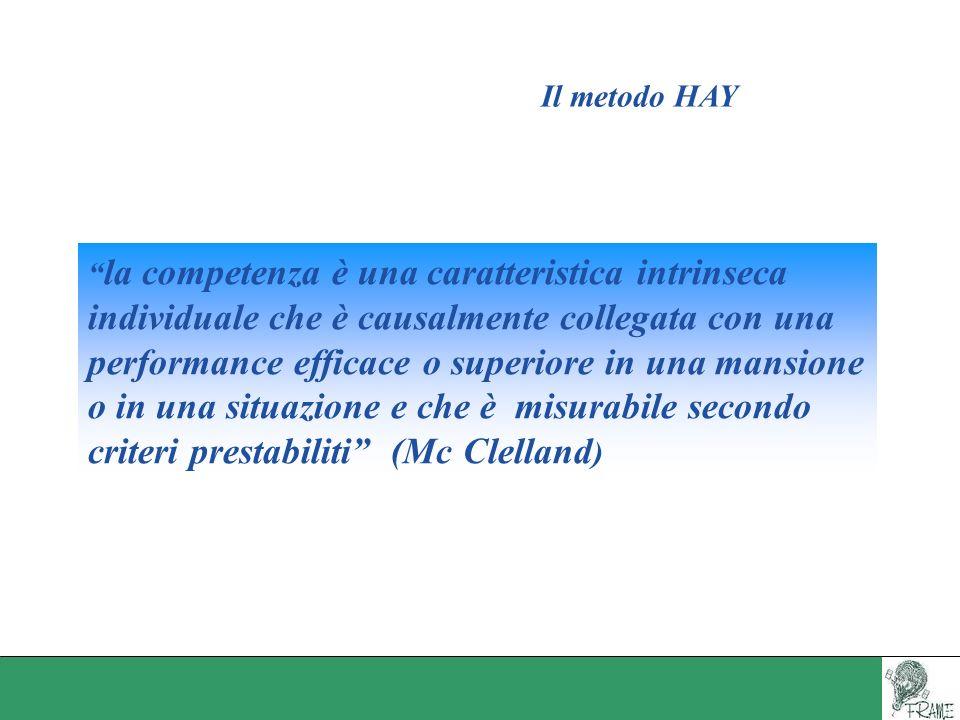 Il metodo HAY la competenza è una caratteristica intrinseca individuale che è causalmente collegata con una performance efficace o superiore in una ma