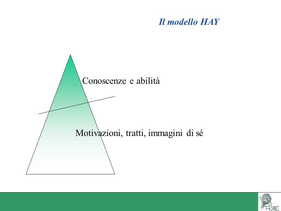 Il modello HAY Conoscenze e abilità Motivazioni, tratti, immagini di sé