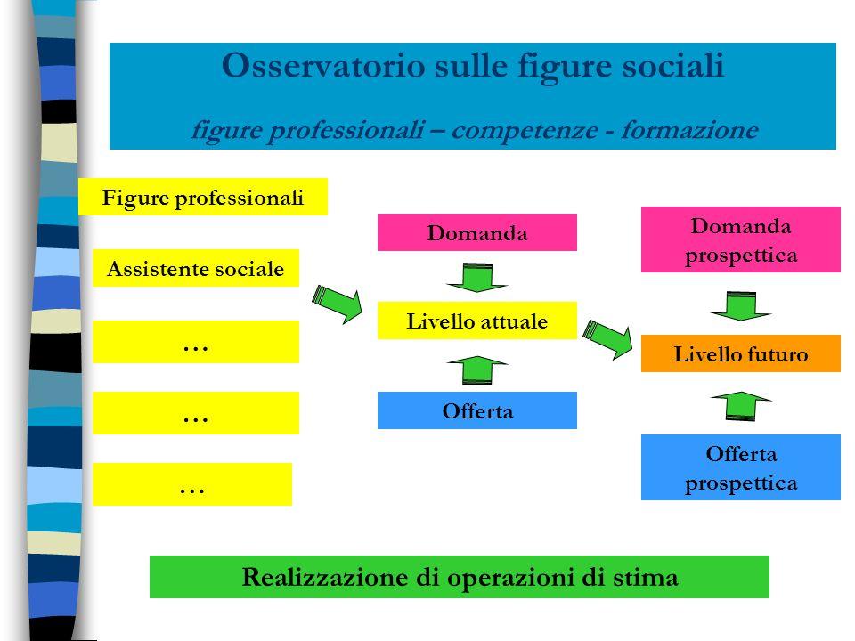 Osservatorio sulle figure sociali figure professionali – competenze - formazione Figure professionali Assistente sociale … … … Livello attuale Livello