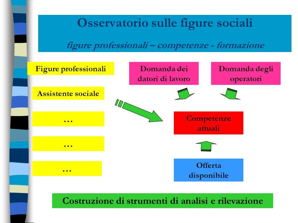 Osservatorio sulle figure sociali figure professionali – competenze - formazione Figure professionali Assistente sociale … … … Competenze attuali Doma