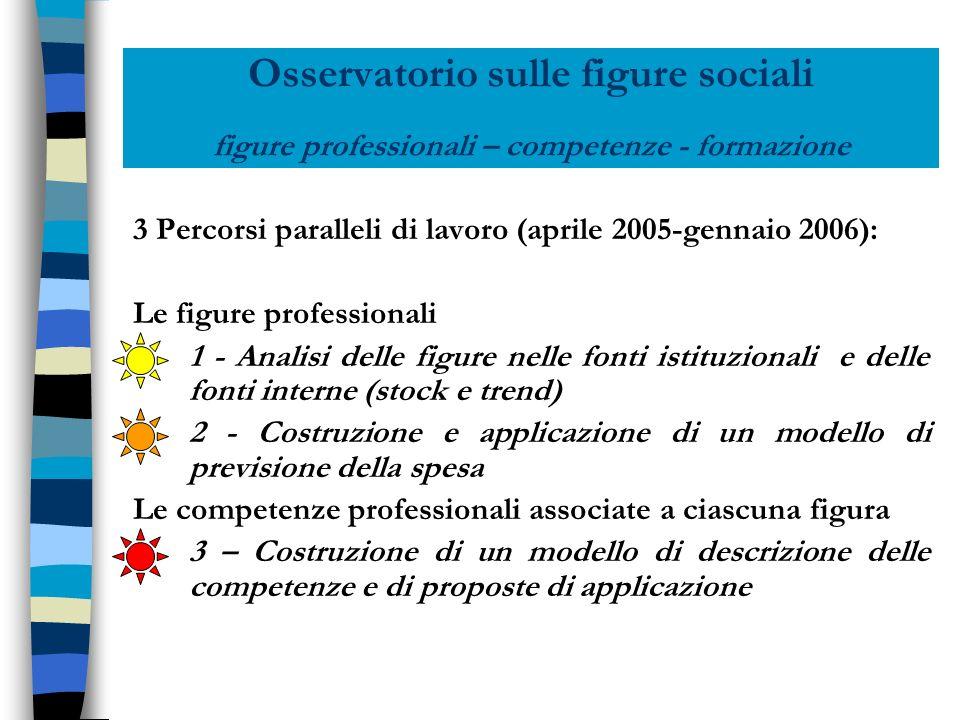 Osservatorio sulle figure sociali figure professionali – competenze - formazione 3 Percorsi paralleli di lavoro (aprile 2005-gennaio 2006): Le figure