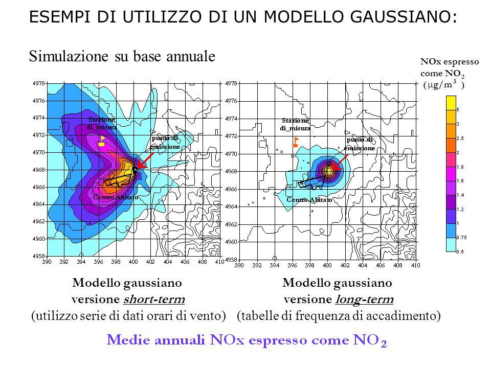 ESEMPI DI UTILIZZO DI UN MODELLO GAUSSIANO: Simulazione su base annuale NOx espresso come NO ( g/m ) 2 3 Modello gaussiano versione short-term (utiliz