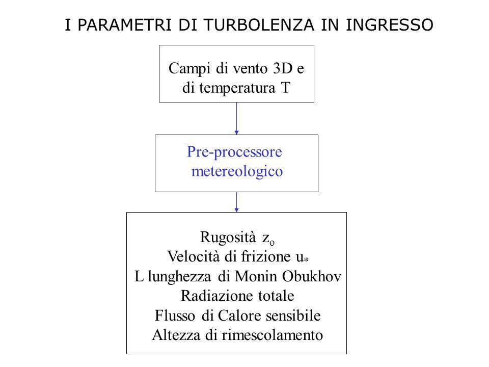 Campi di vento 3D e di temperatura T Rugosità z o Velocità di frizione u * L lunghezza di Monin Obukhov Radiazione totale Flusso di Calore sensibile A