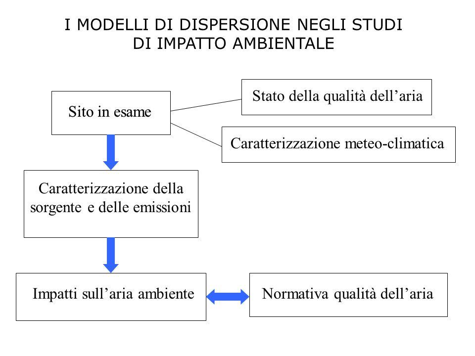 I MODELLI DI DISPERSIONE NEGLI STUDI DI IMPATTO AMBIENTALE Sito in esame Caratterizzazione della sorgente e delle emissioni Impatti sullaria ambienteN