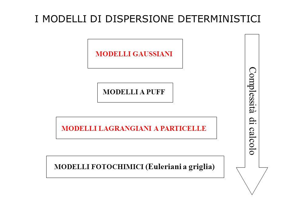 I MODELLI DI DISPERSIONE DETERMINISTICI Complessità di calcolo MODELLI GAUSSIANI MODELLI A PUFF MODELLI LAGRANGIANI A PARTICELLE MODELLI FOTOCHIMICI (