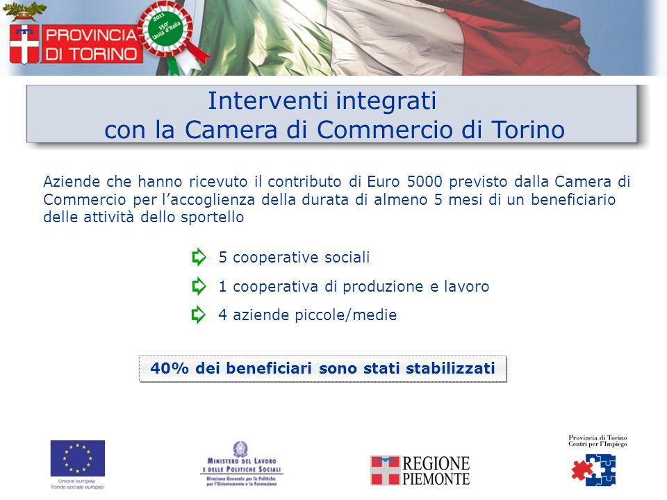 Interventi integrati con la Camera di Commercio di Torino Aziende che hanno ricevuto il contributo di Euro 5000 previsto dalla Camera di Commercio per