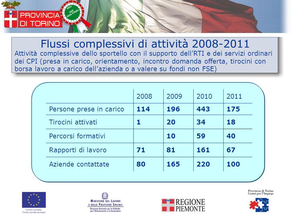 Flussi complessivi di attività 2008-2011 Attività complessive dello sportello con il supporto dellRTI e dei servizi ordinari dei CPI (presa in carico,