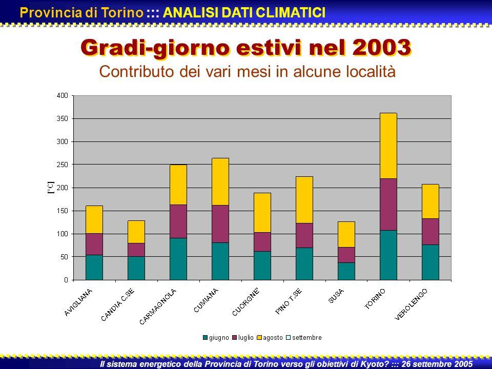 Contributo dei vari mesi in alcune località Il sistema energetico della Provincia di Torino verso gli obiettivi di Kyoto.