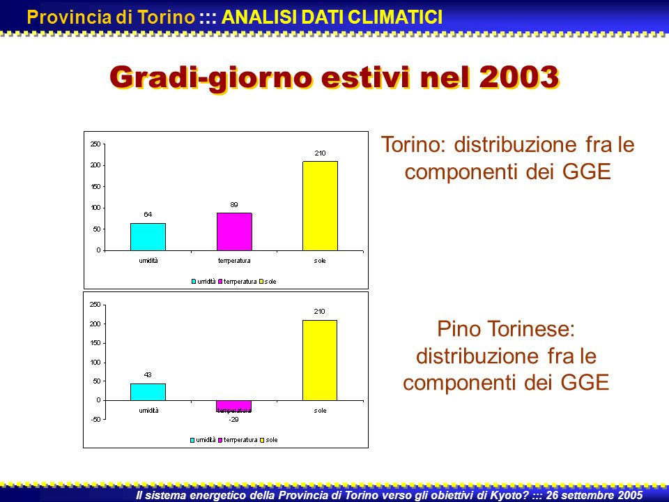 Torino: distribuzione fra le componenti dei GGE Pino Torinese: distribuzione fra le componenti dei GGE Il sistema energetico della Provincia di Torino verso gli obiettivi di Kyoto.
