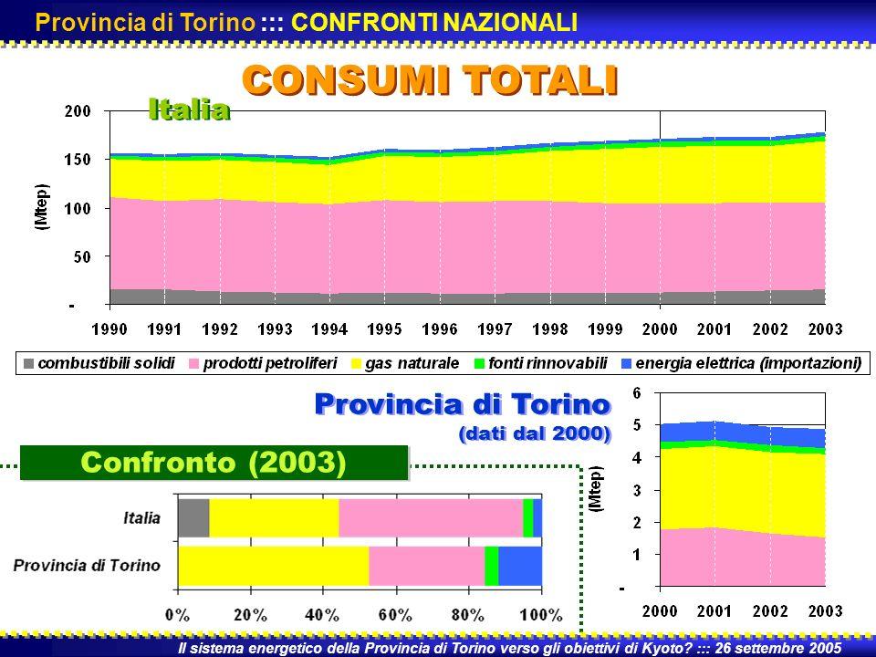 CONSUMI TOTALI Il sistema energetico della Provincia di Torino verso gli obiettivi di Kyoto.