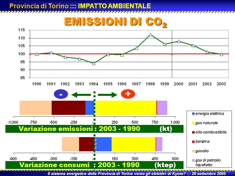 EMISSIONI DI CO 2 Il sistema energetico della Provincia di Torino verso gli obiettivi di Kyoto.