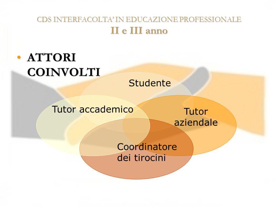 CDS INTERFACOLTA IN EDUCAZIONE PROFESSIONALE II e III anno ATTORI COINVOLTIATTORI COINVOLTI Studente Tutor accademico Tutor aziendale Coordinatore dei