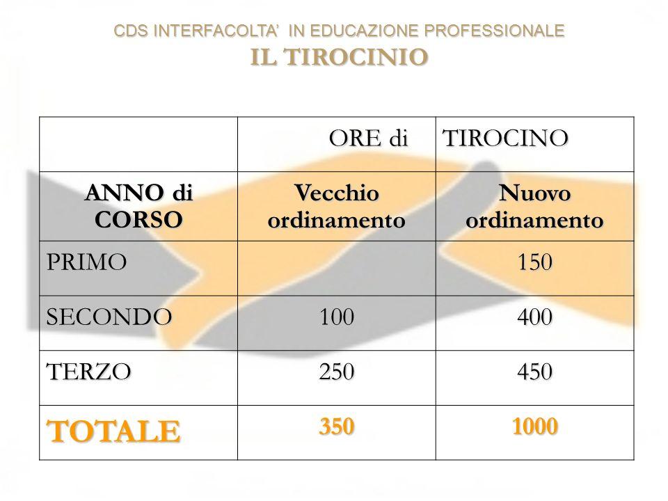CDS INTERFACOLTA IN EDUCAZIONE PROFESSIONALE IL TIROCINIO ORE di ORE diTIROCINO ANNO di CORSO Vecchio ordinamento Nuovo ordinamento PRIMO150 SECONDO10