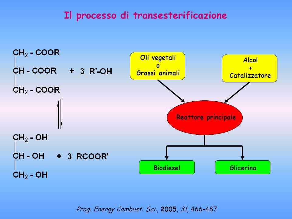 Il processo di transesterificazione Alcol + Catalizzatore Reattore principale Oli vegetali o Grassi animali BiodieselGlicerina Prog. Energy Combust. S