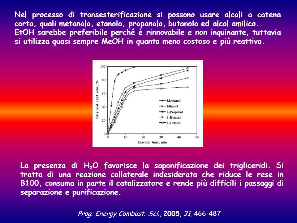La presenza di H 2 O favorisce la saponificazione dei trigliceridi. Si tratta di una reazione collaterale indesiderata che riduce le rese in B100, con