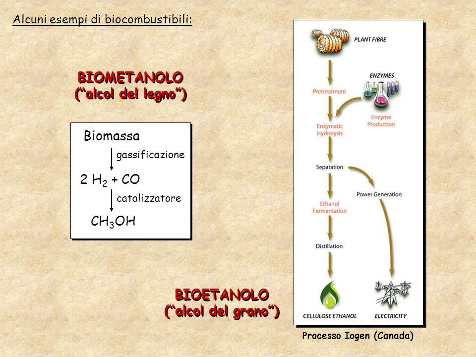 Alcuni esempi di biocombustibili: BIOMETANOLO (alcol del legno) BIOMETANOLO (alcol del legno) Biomassa gassificazione 2 H 2 + CO CH 3 OH catalizzatore