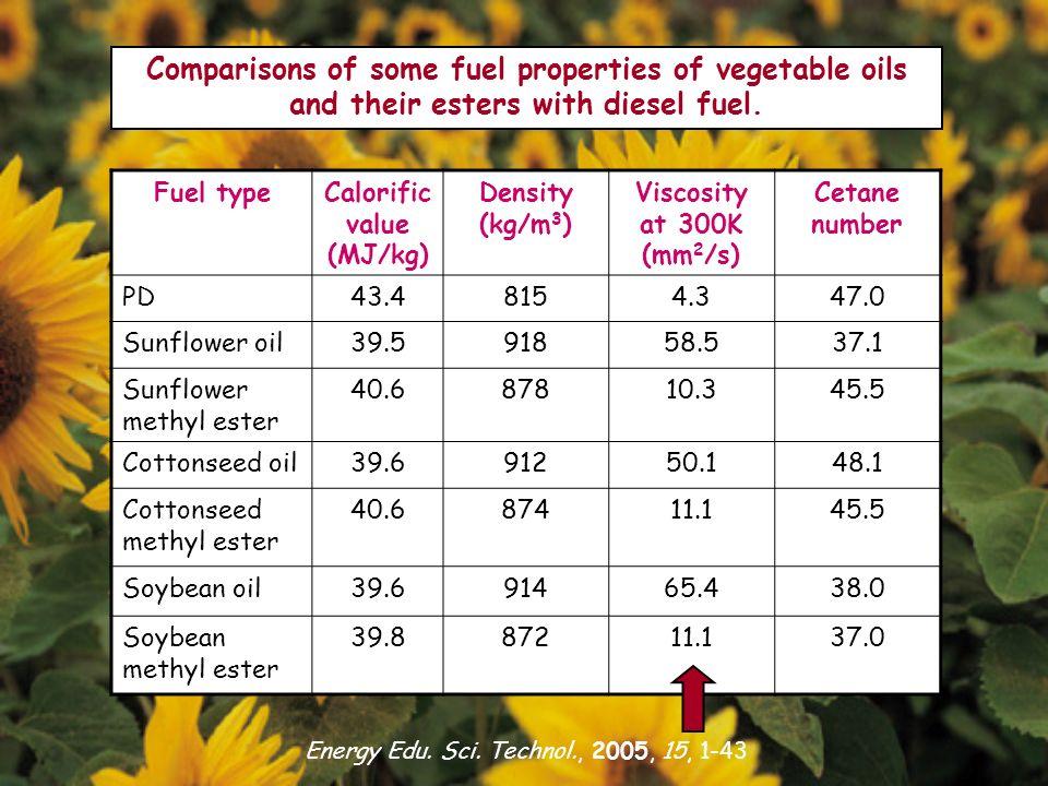 Energy Edu. Sci. Technol., 2005, 15, 1-43 Fuel typeCalorific value (MJ/kg) Density (kg/m 3 ) Viscosity at 300K (mm 2 /s) Cetane number PD43.48154.347.