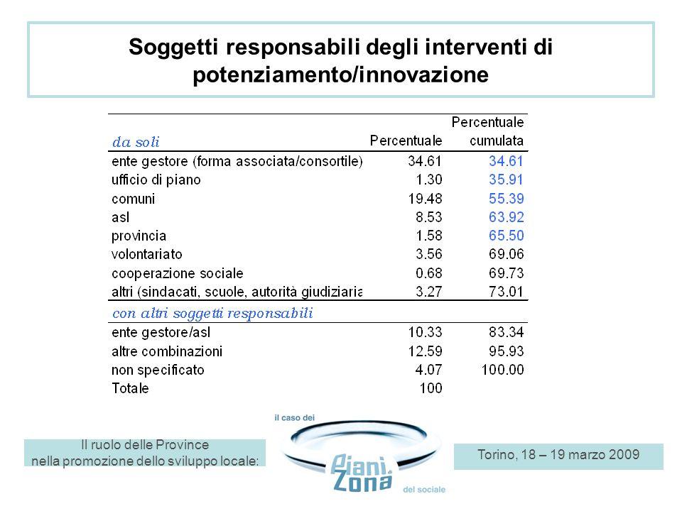 Il ruolo delle Province nella promozione dello sviluppo locale: Torino, 18 – 19 marzo 2009 Destinatari degli interventi di potenziamento/innovazione Area dellutenza dei servizi (89%) Area della cittadinanza Area dellimpatto organizzativo e dei servizi