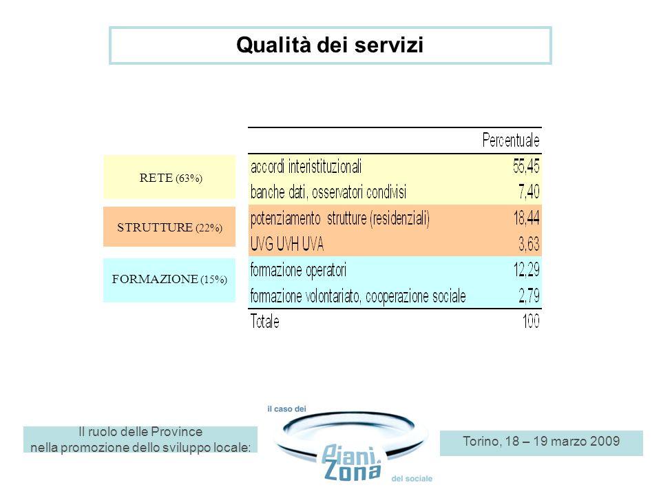 Il ruolo delle Province nella promozione dello sviluppo locale: Torino, 18 – 19 marzo 2009 RETE (63%) STRUTTURE (22%) FORMAZIONE (15%) Qualità dei ser