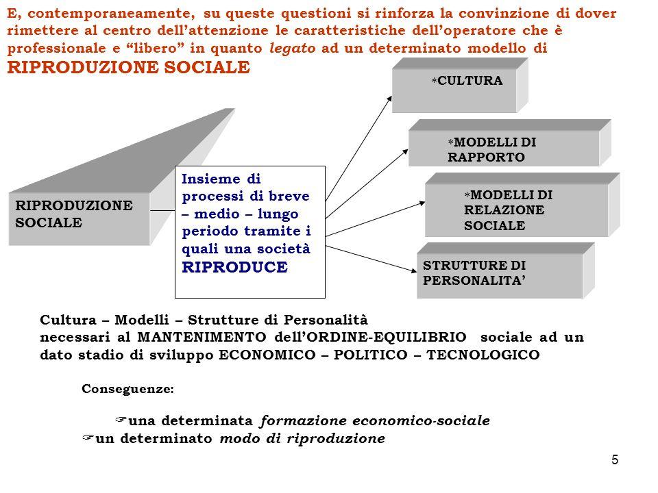 5 RIPRODUZIONE SOCIALE Insieme di processi di breve – medio – lungo periodo tramite i quali una società RIPRODUCE CULTURA MODELLI DI RAPPORTO MODELLI DI RELAZIONE SOCIALE STRUTTURE DI PERSONALITA Cultura – Modelli – Strutture di Personalità necessari al MANTENIMENTO dellORDINE-EQUILIBRIO sociale ad un dato stadio di sviluppo ECONOMICO – POLITICO – TECNOLOGICO Conseguenze: una determinata formazione economico-sociale un determinato modo di riproduzione E, contemporaneamente, su queste questioni si rinforza la convinzione di dover rimettere al centro dellattenzione le caratteristiche delloperatore che è professionale e libero in quanto legato ad un determinato modello di RIPRODUZIONE SOCIALE