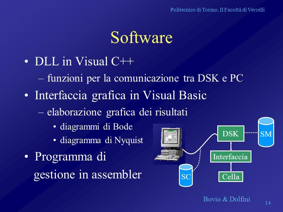 Politecnico di Torino, II Facoltà di Vercelli Bovio & Dolfini 14 Software DLL in Visual C++ –funzioni per la comunicazione tra DSK e PC Interfaccia gr