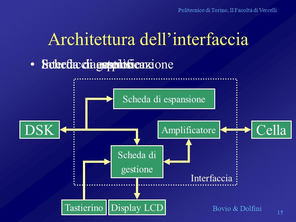 Politecnico di Torino, II Facoltà di Vercelli Bovio & Dolfini 15 Architettura dellinterfaccia Scheda di amplificazioneScheda di gestione Amplificatore