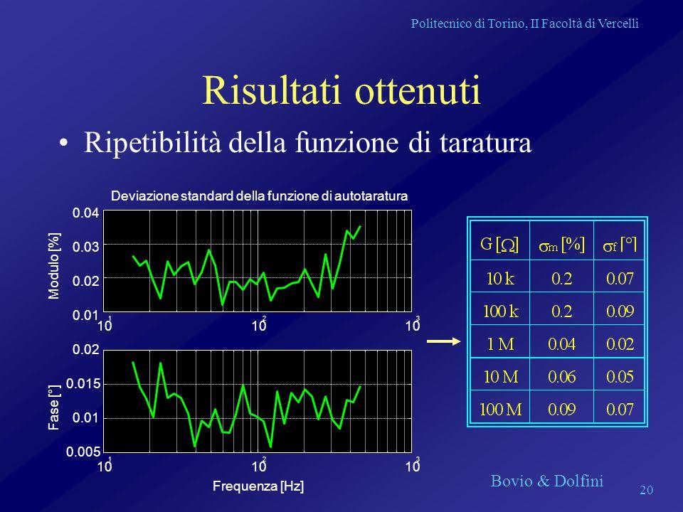 Politecnico di Torino, II Facoltà di Vercelli Bovio & Dolfini 20 Risultati ottenuti Ripetibilità della funzione di taratura