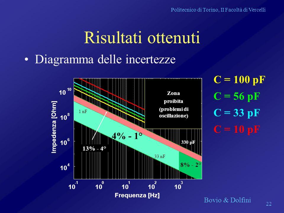 Politecnico di Torino, II Facoltà di Vercelli Bovio & Dolfini 22 Risultati ottenuti Diagramma delle incertezze 33 nF 1 nF 330 pF 4% - 1° 8% - 2° 13% -