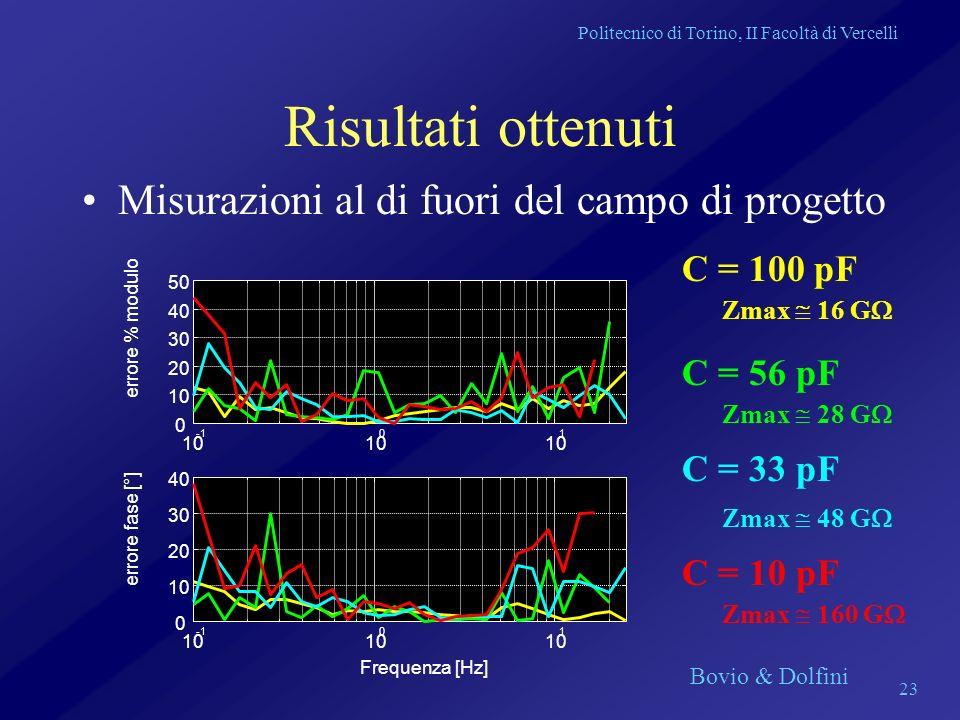Politecnico di Torino, II Facoltà di Vercelli Bovio & Dolfini 23 Risultati ottenuti Misurazioni al di fuori del campo di progetto C = 100 pF C = 56 pF