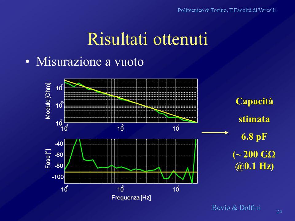 Politecnico di Torino, II Facoltà di Vercelli Bovio & Dolfini 24 Risultati ottenuti Misurazione a vuoto Capacità stimata 6.8 pF (~ 200 G @0.1 Hz)