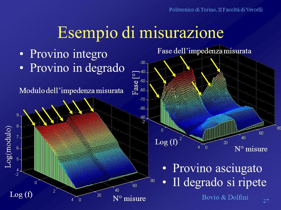 Politecnico di Torino, II Facoltà di Vercelli Bovio & Dolfini 27 Esempio di misurazione Provino integro Modulo dellimpedenza misurata N° misure Log (f