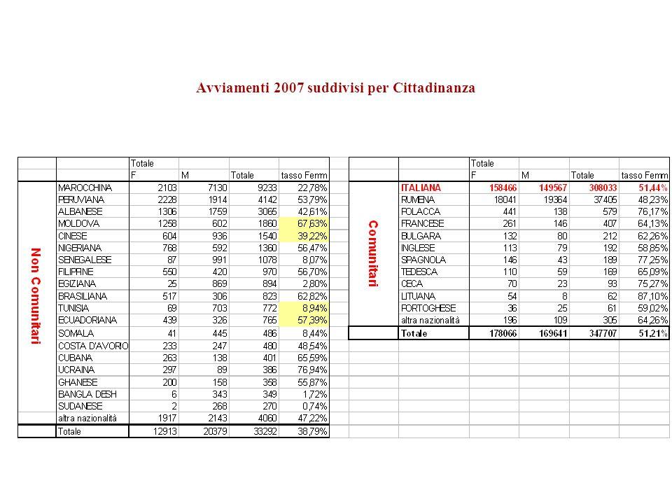 Avviamenti 2007 suddivisi per Cittadinanza