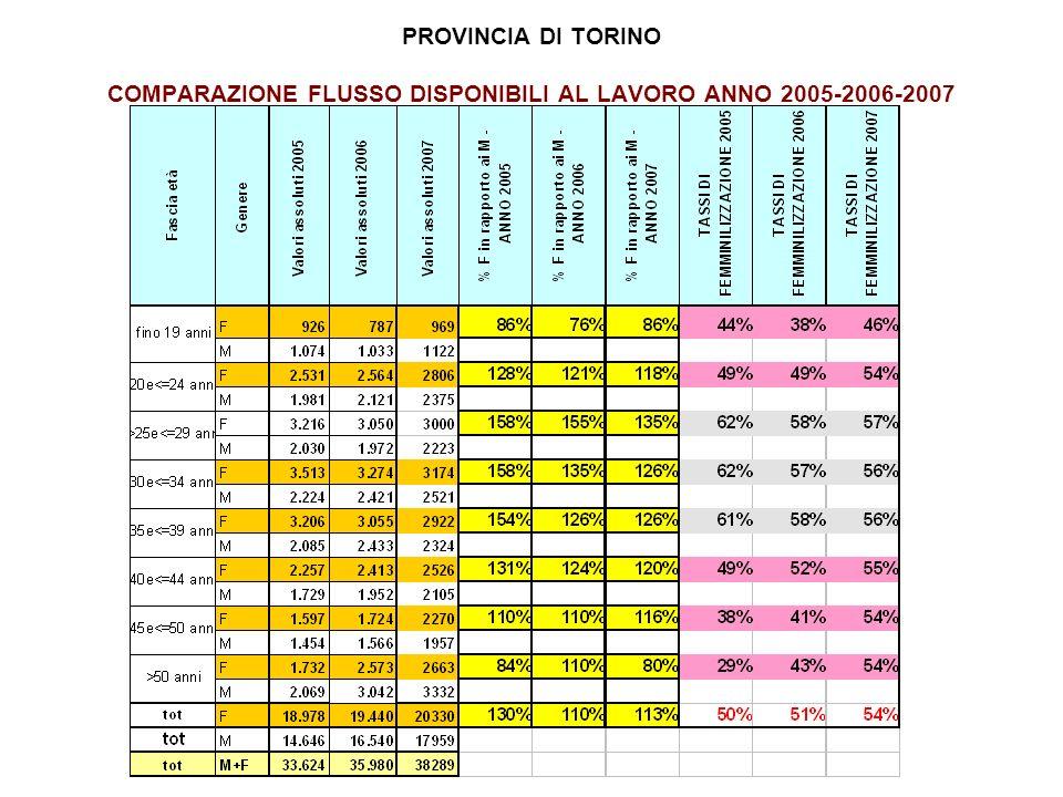 PROVINCIA DI TORINO COMPARAZIONE FLUSSO DISPONIBILI AL LAVORO ANNO 2005-2006-2007
