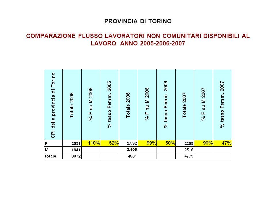 PROVINCIA DI TORINO COMPARAZIONE FLUSSO LAVORATORI NON COMUNITARI DISPONIBILI AL LAVORO ANNO 2005-2006-2007