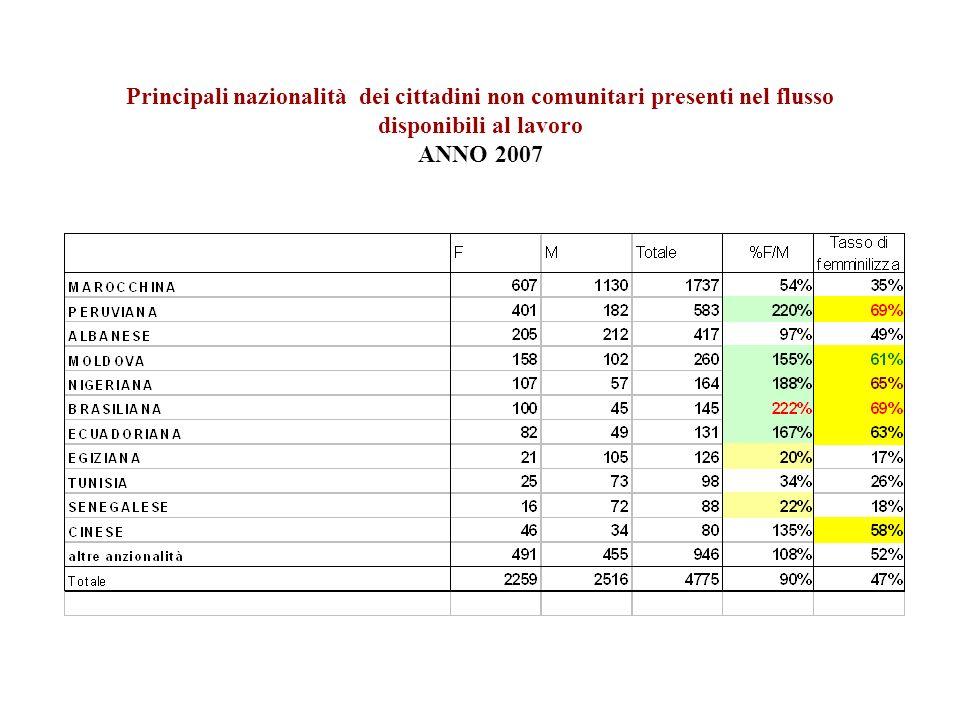 AVVIAMENTI AL LAVORO NELLA PROVINCIA DI TORINO 2005-2006-2007 Nota: i dati sono riferiti agli avviamenti estratti per CPI Azienda.