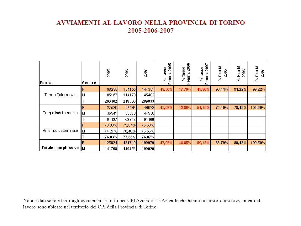 AVVIAMENTI AL LAVORO NELLA PROVINCIA DI TORINO 2005-2006-2007 Nota: i dati sono riferiti agli avviamenti estratti per CPI Azienda. Le Aziende che hann