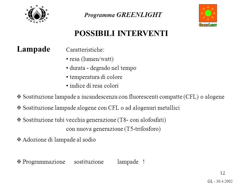12 Programma GREENLIGHT GL - 30.4.2002 Lampade Caratteristiche: resa (lumen/watt) durata - degrado nel tempo temperatura di colore indice di resa colori X Sostituzione lampade a incandescenza con fluorescenti compatte (CFL) o alogene X Sostituzione lampade alogene con CFL o ad alogenuri metallici X Sostituzione tubi vecchia generazione (T8- con alofosfati) con nuova generazione (T5-trifosforo) X Adozione di lampade al sodio X Programmazione sostituzione lampade .