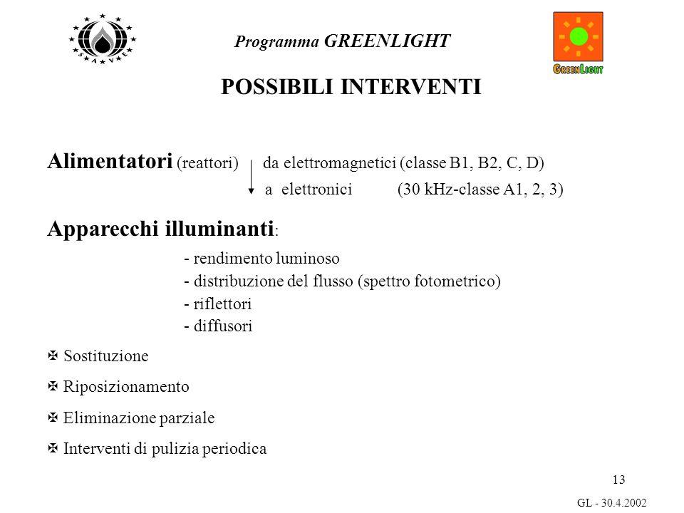 13 Programma GREENLIGHT GL - 30.4.2002 POSSIBILI INTERVENTI Alimentatori (reattori) da elettromagnetici (classe B1, B2, C, D) a elettronici (30 kHz-classe A1, 2, 3) Apparecchi illuminanti :  rendimento luminoso  distribuzione del flusso (spettro fotometrico)  riflettori  diffusori X Sostituzione X Riposizionamento X Eliminazione parziale X Interventi di pulizia periodica