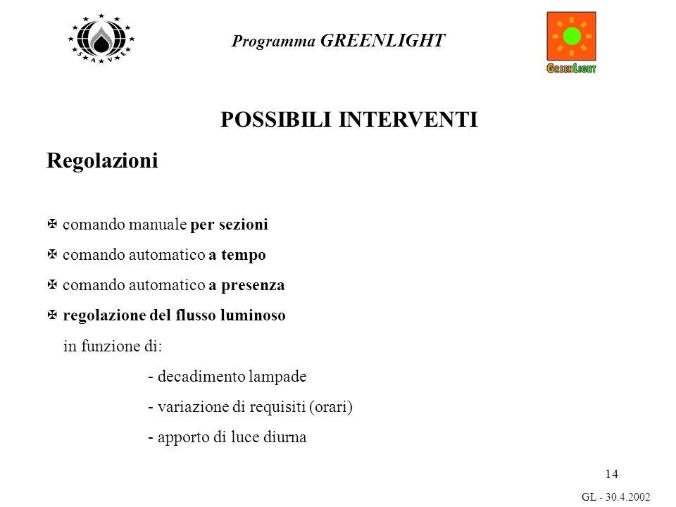 14 Programma GREENLIGHT GL - 30.4.2002 POSSIBILI INTERVENTI Regolazioni X comando manuale per sezioni X comando automatico a tempo X comando automatico a presenza X regolazione del flusso luminoso in funzione di:  decadimento lampade  variazione di requisiti (orari)  apporto di luce diurna