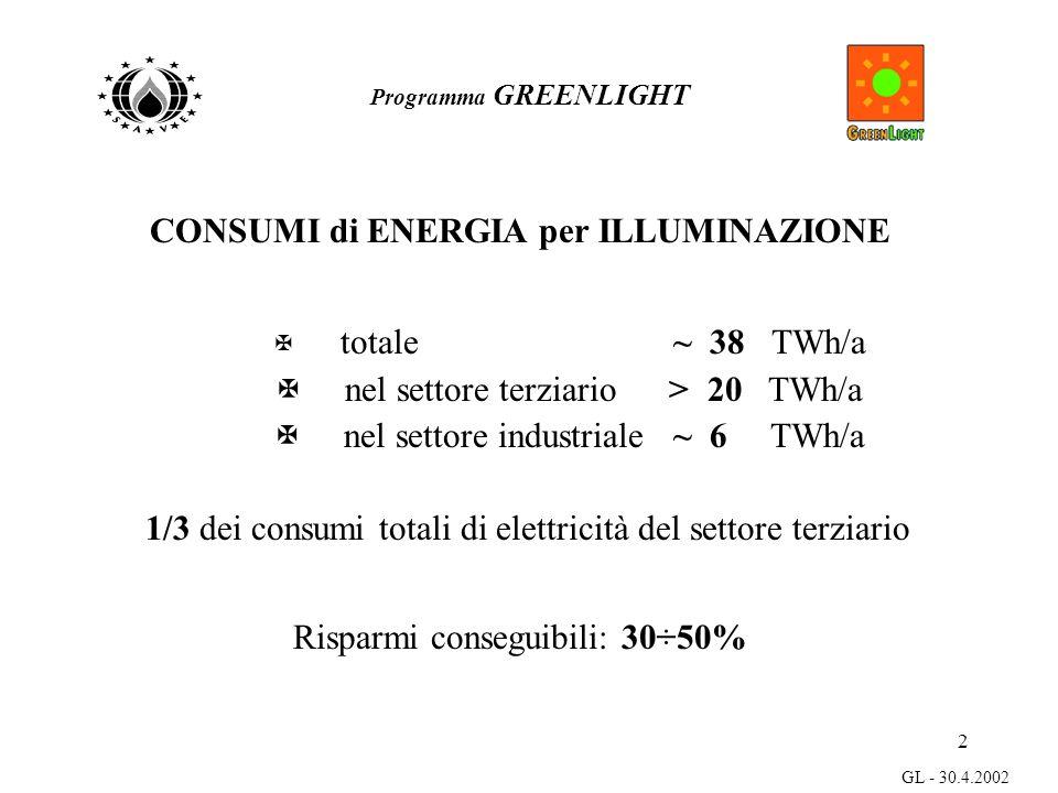 2 GL - 30.4.2002 CONSUMI di ENERGIA per ILLUMINAZIONE X totale ~ 38 TWh/a X nel settore terziario > 20 TWh/a X nel settore industriale ~ 6 TWh/a 1/3 dei consumi totali di elettricità del settore terziario Risparmi conseguibili: 30÷50% Programma GREENLIGHT