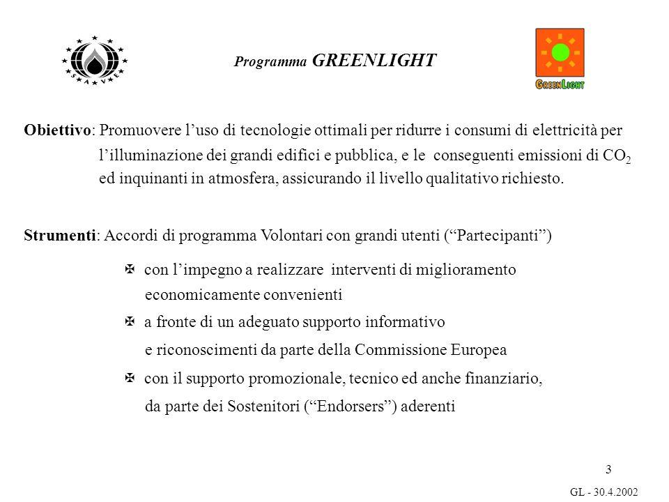3 GL - 30.4.2002 Programma GREENLIGHT Obiettivo: Promuovere luso di tecnologie ottimali per ridurre i consumi di elettricità per lilluminazione dei grandi edifici e pubblica, e le conseguenti emissioni di CO 2 ed inquinanti in atmosfera, assicurando il livello qualitativo richiesto.
