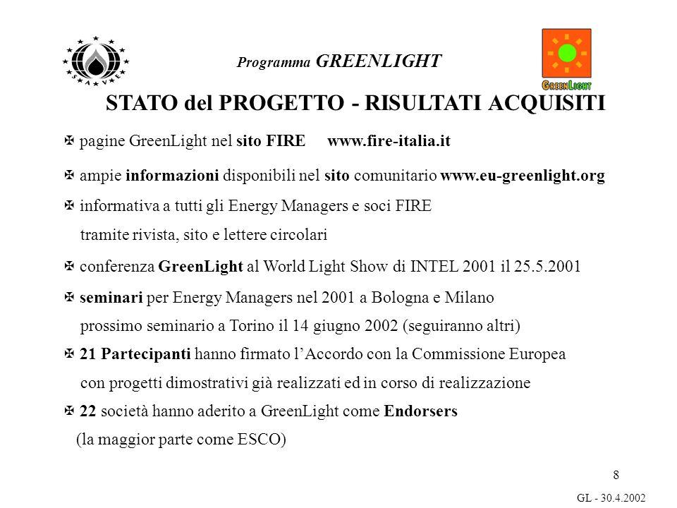 8 GL - 30.4.2002 Programma GREENLIGHT STATO del PROGETTO - RISULTATI ACQUISITI X pagine GreenLight nel sito FIRE www.fire-italia.it X ampie informazioni disponibili nel sito comunitario www.eu-greenlight.org X informativa a tutti gli Energy Managers e soci FIRE tramite rivista, sito e lettere circolari X conferenza GreenLight al World Light Show di INTEL 2001 il 25.5.2001 X seminari per Energy Managers nel 2001 a Bologna e Milano prossimo seminario a Torino il 14 giugno 2002 (seguiranno altri) X 21 Partecipanti hanno firmato lAccordo con la Commissione Europea con progetti dimostrativi già realizzati ed in corso di realizzazione X 22 società hanno aderito a GreenLight come Endorsers (la maggior parte come ESCO)