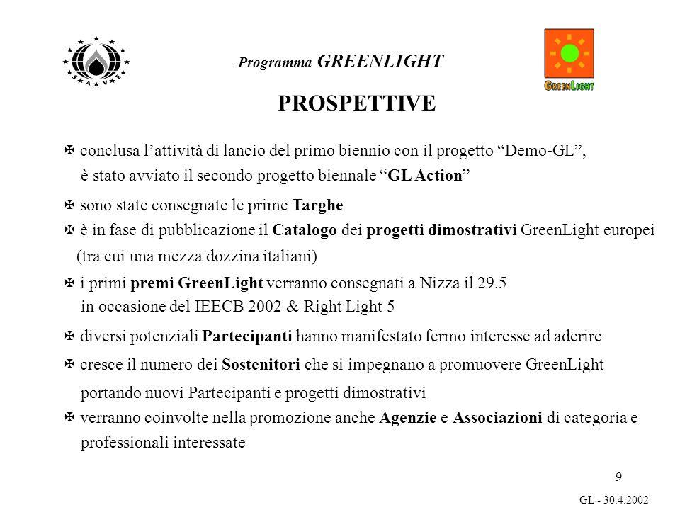 9 GL - 30.4.2002 Programma GREENLIGHT PROSPETTIVE X conclusa lattività di lancio del primo biennio con il progetto Demo-GL, è stato avviato il secondo progetto biennale GL Action X sono state consegnate le prime Targhe X è in fase di pubblicazione il Catalogo dei progetti dimostrativi GreenLight europei (tra cui una mezza dozzina italiani) X i primi premi GreenLight verranno consegnati a Nizza il 29.5 in occasione del IEECB 2002 & Right Light 5 X diversi potenziali Partecipanti hanno manifestato fermo interesse ad aderire X cresce il numero dei Sostenitori che si impegnano a promuovere GreenLight portando nuovi Partecipanti e progetti dimostrativi X verranno coinvolte nella promozione anche Agenzie e Associazioni di categoria e professionali interessate