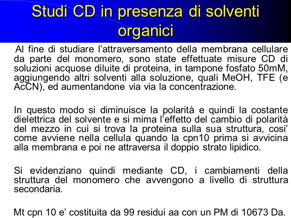 Studi CD in presenza di solventi organici Al fine di studiare lattraversamento della membrana cellulare da parte del monomero, sono state effettuate m