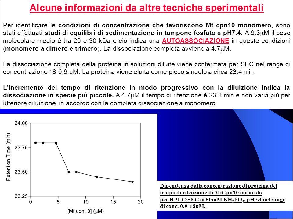 Dipendenza dalla concentrazione di proteina del tempo di ritenzione di MtCpn10 misurata per HPLC/SEC in 50mM KH 2 PO 4, pH7.4 nel range di conc. 0.9-1