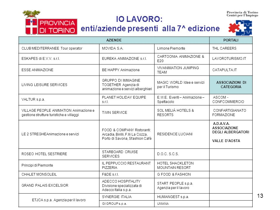 13 IO LAVORO: enti/aziende presenti alla 7^ edizione AZIENDEPORTALI CLUB MEDITERRANEE Tour operatorMOVIDA S.A.Limone PiemonteTHL CAREERS ESKAPES di E.V.V.