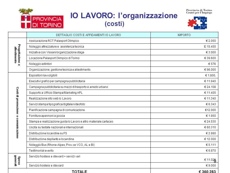 9 IO LAVORO: lorganizzazione (costi) DETTAGLIO COSTI E AFFIDAMENTI IO LAVOROIMPORTO Progettazione e allestimento Assicurazione RCT Palasport Olimpico 2.050 Noleggio attrezzature e assistenza tecnicaE 15.450 Iniziativa con Vissani/organizzazione stage 3.000 Locazione Palasport Olimpico di Torino 39.600 Noleggio estintori 576 Organizzazione, gestione tecnica e allestimento 96.000 Costi di promozione e comunicazione Espositori riavvolgibili 1.800, Esecutivi grafici per campagna pubblicitaria 11.940 Campagna pubblicitaria su mezzi di trasporto e arredo urbano 24.108 Supporto a Ufficio Stampa/Marketing APL 11.400 Realizzazione sito web Io Lavoro 11.340 Servizi stampa tipografica/digitale/videofoto 6.343 Pianificazione campagna di comunicazione12.000 Fornitura apennoni a goccia 1.950 Stampa e realizzazione guida Io Lavoro e altro materiale cartaceo 24.530 Uscita su testate nazionali e internazionali 60.310 Distribuzione locandine su FS 2.880 Distribuzione depliants e locandine 12.000 Noleggio Bus (Rhone-Alpes, Prov.ce VCO, AL e BI) 5.111 Testimonial evento 6.870 Spese generali Servizio hostess e steward + servizi vari 11.025 Servizio hostess e steward 9.000 TOTALE 360.283