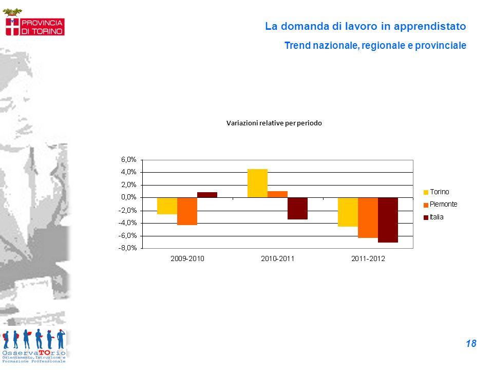 La domanda di lavoro in apprendistato Variazioni relative per periodo Trend nazionale, regionale e provinciale 18