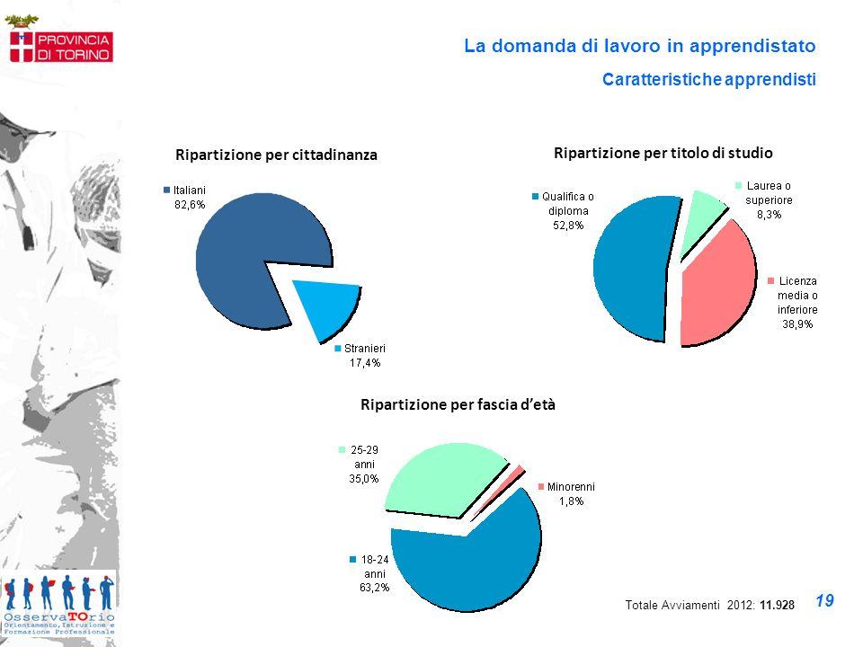 La domanda di lavoro in apprendistato Caratteristiche imprese Ripartizione per settore Totale Imprese : 7.382 20